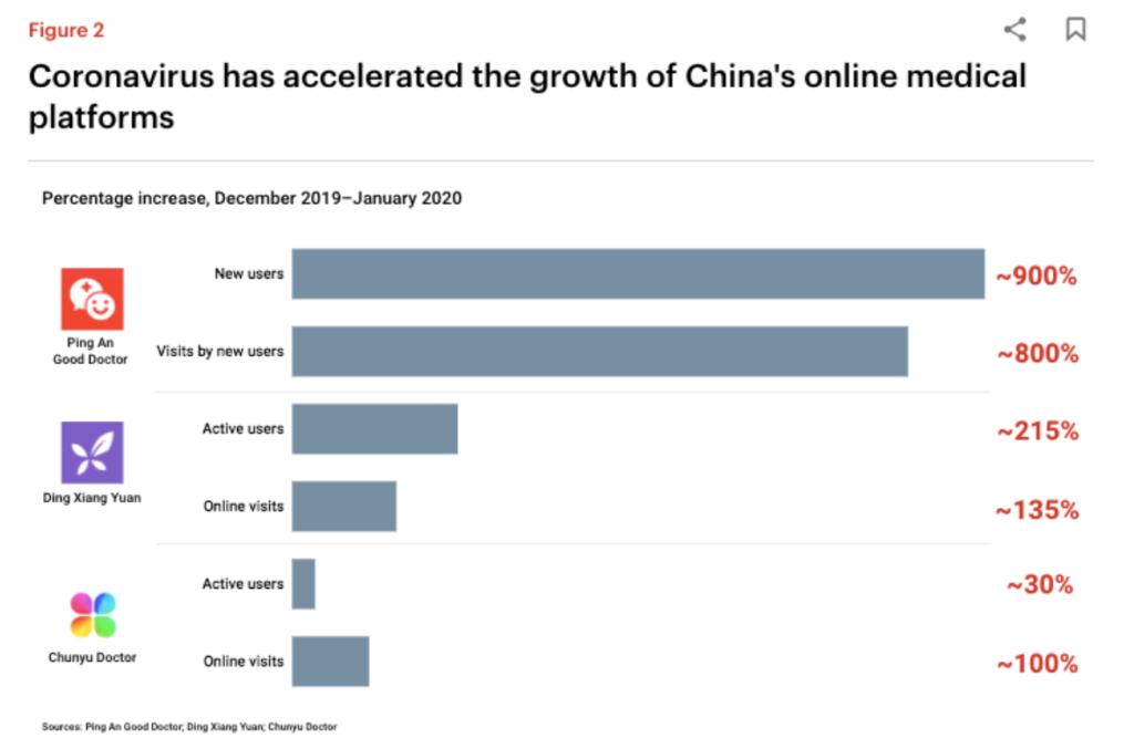 Coronavirus hat das Wachstum von Chinas medizinischen Online-Plattformen beschleunigt