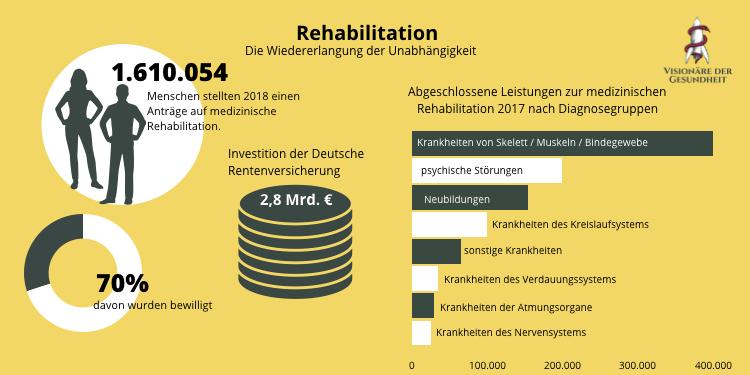 Infografik zur Rehabilitation