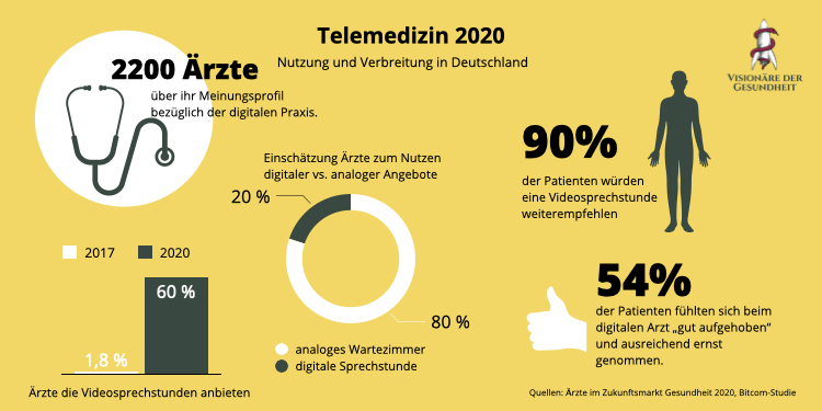 Infografik zur Nutzung von Telemedizin