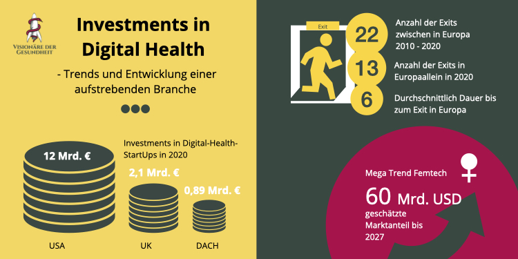 Infografik Investment in Digital Health