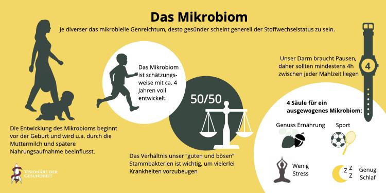 Das Mikrobiom